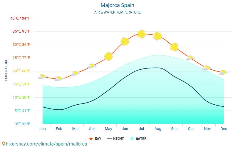 مايوركا - درجة حرارة الماء في درجات حرارة سطح البحر مايوركا (إسبانيا) -شهرية للمسافرين. 2015 - 2021 hikersbay.com