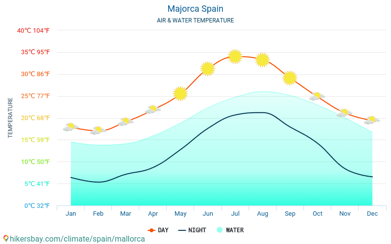 Mallorca - Temperaturen i Mallorca (Spania) - månedlig havoverflaten temperaturer for reisende. 2015 - 2021 hikersbay.com