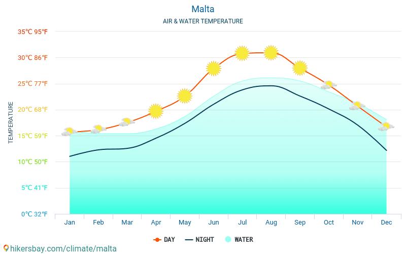 Malta - Teplota vody v Malta - měsíční povrchové teploty moře pro hosty. 2015 - 2021 hikersbay.com