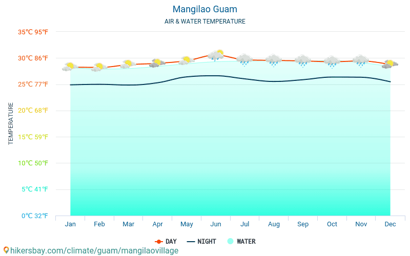 Mangilao - Temperaturen i Mangilao (Guam) - månedlig havoverflaten temperaturer for reisende. 2015 - 2021 hikersbay.com