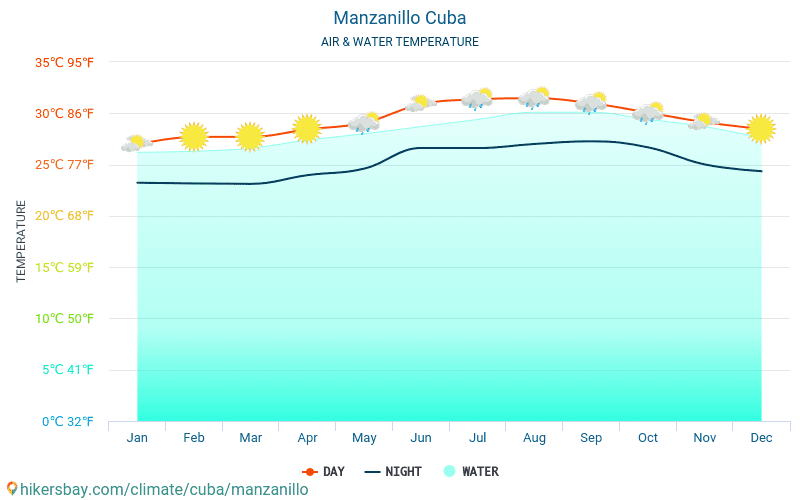 Manzanillo - Manzanillo (Küba) - Aylık deniz yüzey sıcaklıkları gezginler için su sıcaklığı. 2015 - 2021 hikersbay.com