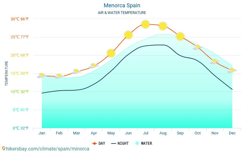 Menorca - Temperaturen i Menorca (Spania) - månedlig havoverflaten temperaturer for reisende. 2015 - 2020 hikersbay.com