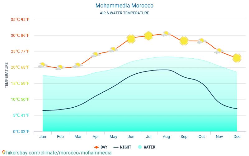 Mohammedia - Víz hőmérséklete a Mohammedia (Marokkó) - havi tenger felszíni hőmérséklet az utazók számára. 2015 - 2021 hikersbay.com