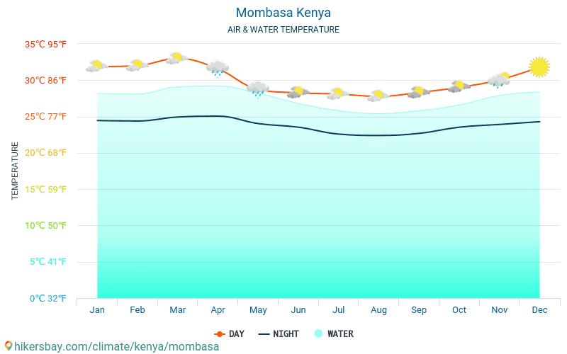 Mombasa - Wassertemperatur im Mombasa (Kenia) - monatlich Meer Oberflächentemperaturen für Reisende. 2015 - 2021 hikersbay.com