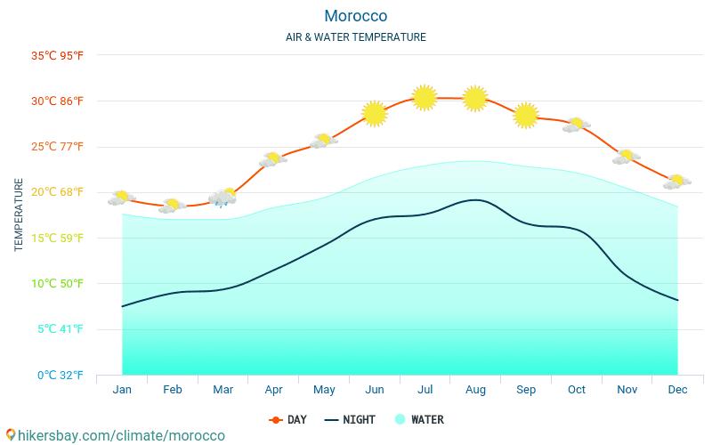 モロッコ - 旅行者のための モロッコ - 毎月海の表面温度での水の温度。 2015 - 2021 hikersbay.com