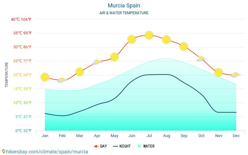 Murcia - Vandtemperatur i Murcia (Spanien) - månedlige Havoverfladetemperaturer for rejsende. 2015 - 2020 hikersbay.com