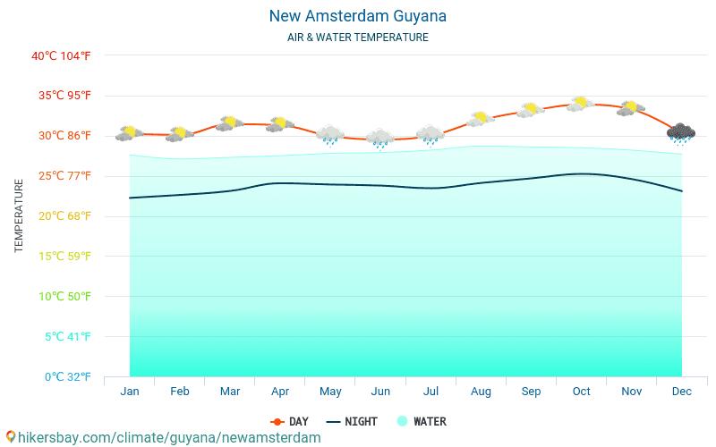 Nieuw-Amsterdam - De temperatuur van het water in Nieuw-Amsterdam (Guyana) - maandelijks Zee-oppervlaktetemperaturen voor reizigers. 2015 - 2021 hikersbay.com