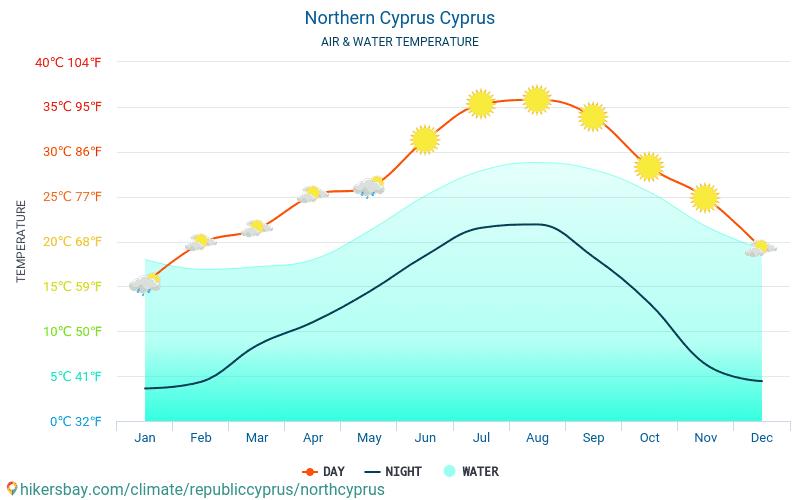 República Turca del Norte de Chipre - Temperatura del agua República Turca del Norte de Chipre (Chipre) - mensual temperatura superficial del mar para los viajeros. 2015 - 2021 hikersbay.com