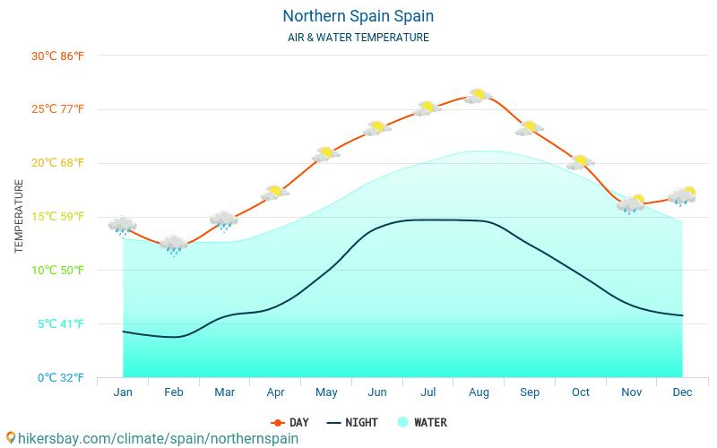 Norte da Espanha - Temperatura da água na temperatura da superfície do mar Norte da Espanha (Espanha) - mensalmente para os viajantes. 2015 - 2021 hikersbay.com