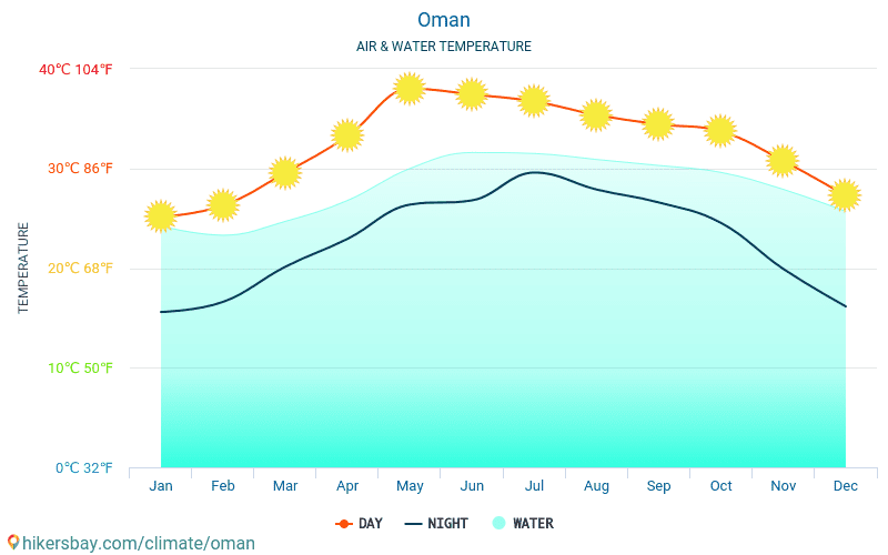 Оман - Температура води в Оман - щомісяця температура поверхні моря для мандрівників. 2015 - 2021 hikersbay.com