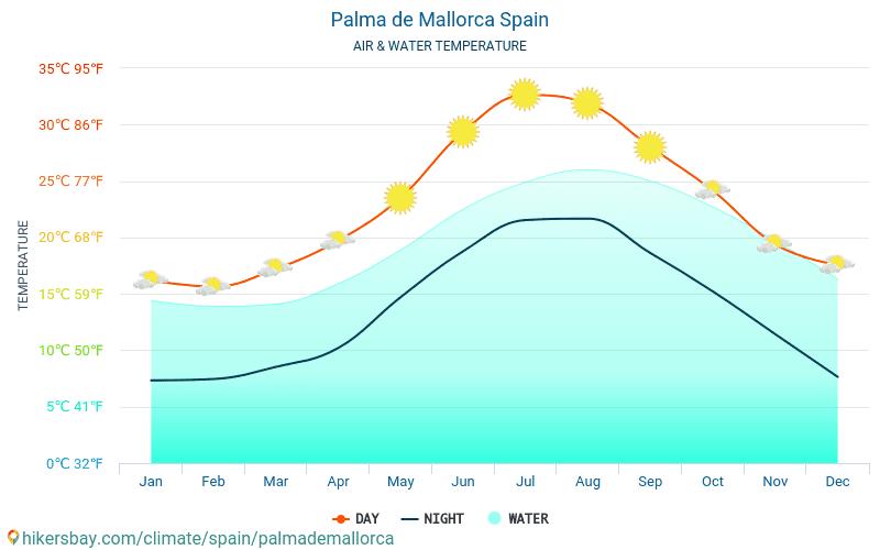Пальма-де-Майорка - Температура воды в Пальма-де-Майорка (Испания) - ежемесячно температуры поверхности моря для путешественников. 2015 - 2021 hikersbay.com
