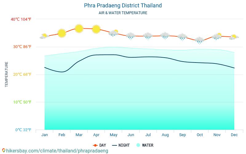 Phra Pradaeng District - Θερμοκρασία του νερού στη Phra Pradaeng District (Ταϊλάνδη) - μηνιαίες θερμοκρασίες Θαλλασσών για ταξιδιώτες. 2015 - 2021 hikersbay.com