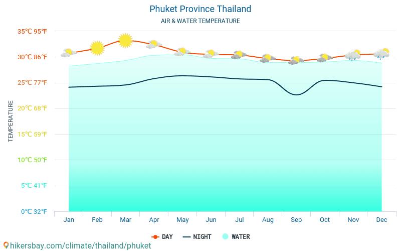 Phuket - Ūdens temperatūra Phuket (Taizeme) - katru mēnesi jūras virsmas temperatūra ceļotājiem. 2015 - 2021 hikersbay.com