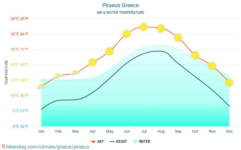 El Pireo - Temperatura del agua El Pireo (Grecia) - mensual temperatura superficial del mar para los viajeros. 2015 - 2021 hikersbay.com