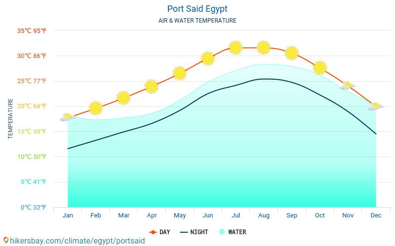Порт-Саид - Температура воды в Порт-Саид (Египет) - ежемесячно температуры поверхности моря для путешественников. 2015 - 2021 hikersbay.com