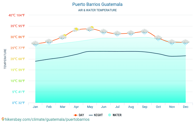 푸에르토바리오스 - 여행자를 위한 푸에르토바리오스 (과테말라) -월별 바다 표면 온도에 물 온도. 2015 - 2021 hikersbay.com