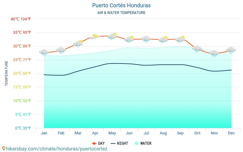 Puerto Cortés - De temperatuur van het water in Puerto Cortés (Honduras) - maandelijks Zee-oppervlaktetemperaturen voor reizigers. 2015 - 2021 hikersbay.com