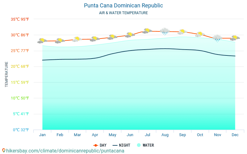 Punta Cana - De temperatuur van het water in Punta Cana (Dominicaanse Republiek) - maandelijks Zee-oppervlaktetemperaturen voor reizigers. 2015 - 2021 hikersbay.com