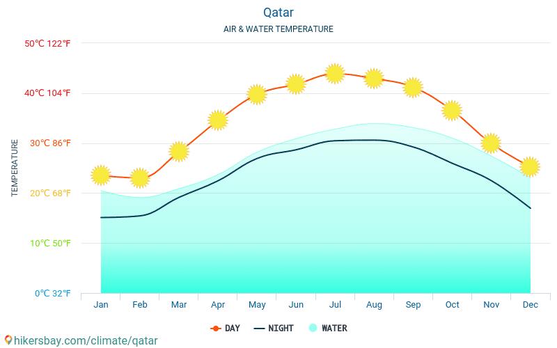 قطر - درجة حرارة الماء في درجات حرارة سطح البحر قطر -شهرية للمسافرين. 2015 - 2021 hikersbay.com