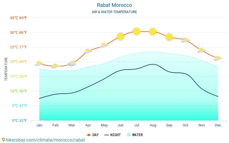 Rabat - Vandtemperatur i Rabat (Marokko) - månedlige Havoverfladetemperaturer for rejsende. 2015 - 2021 hikersbay.com