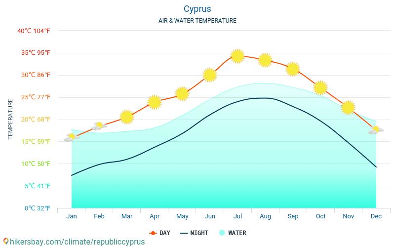 Chipre - Temperatura del agua Chipre - mensual temperatura superficial del mar para los viajeros. 2015 - 2021 hikersbay.com
