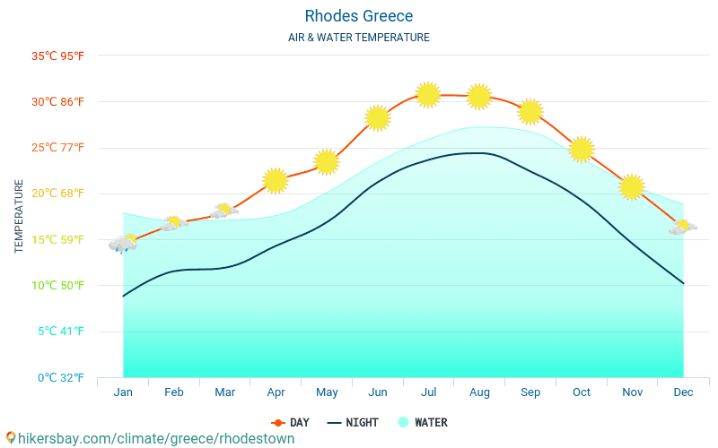 Rhodes - Water temperature in Rhodes (Greece) - monthly sea surface temperatures for travellers. 2015 - 2020 hikersbay.com