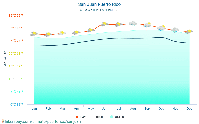San Juan - Water temperature in San Juan (Puerto Rico) - monthly sea surface temperatures for travellers. 2015 - 2020 hikersbay.com
