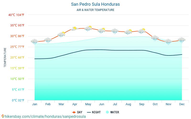 圣佩德罗苏拉 - 水温度在 圣佩德罗苏拉 (洪都拉斯) -月海表面温度为旅客。 2015 - 2021 hikersbay.com