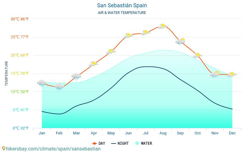 San Sebastián - Temperatura apei în San Sebastián (Spania) - lunar mare temperaturile de suprafață pentru călătorii. 2015 - 2021 hikersbay.com