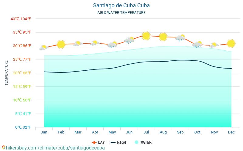 Σαντιάγο ντε Κούβα - Θερμοκρασία του νερού στη Σαντιάγο ντε Κούβα (Κούβα) - μηνιαίες θερμοκρασίες Θαλλασσών για ταξιδιώτες. 2015 - 2021 hikersbay.com