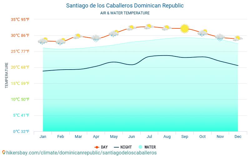 サンティアゴ・デ・ロス・カバリェロス - 旅行者のための サンティアゴ・デ・ロス・カバリェロス (ドミニカ共和国) - 毎月海の表面温度での水の温度。 2015 - 2021 hikersbay.com
