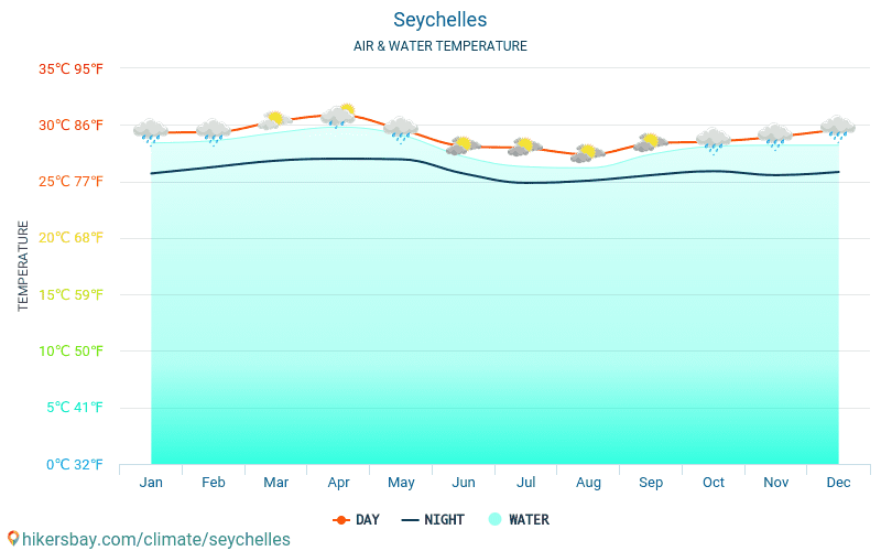 Seychelles - Water temperature in Seychelles - monthly sea surface temperatures for travellers. 2015 - 2021 hikersbay.com