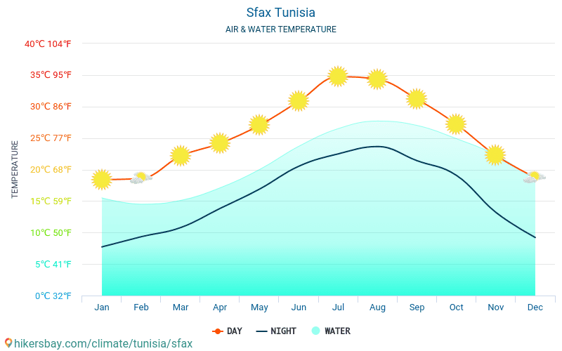 Safakes - Safakes (Tunus) - Aylık deniz yüzey sıcaklıkları gezginler için su sıcaklığı. 2015 - 2021 hikersbay.com
