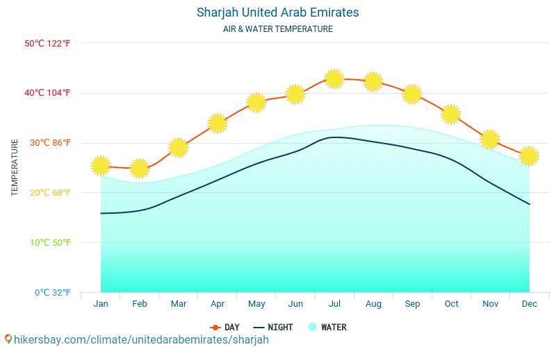 الشارقة - درجة حرارة الماء في درجات حرارة سطح البحر الشارقة (الإمارات العربية المتحدة) -شهرية للمسافرين. 2015 - 2021 hikersbay.com