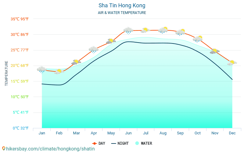 Sha Tin - Vandtemperatur i Sha Tin (Hongkong) - månedlige Havoverfladetemperaturer for rejsende. 2015 - 2021 hikersbay.com