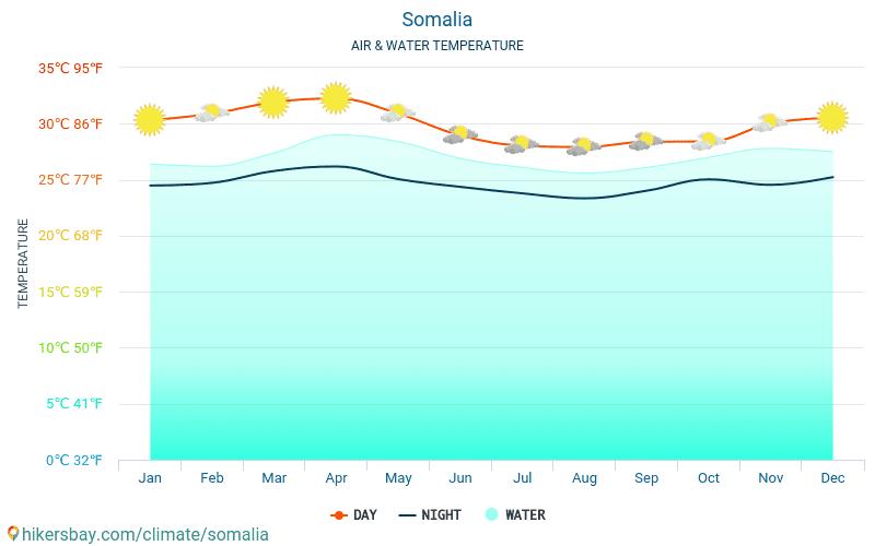Somalia - Temperaturen i Somalia - månedlig havoverflaten temperaturer for reisende. 2015 - 2021 hikersbay.com