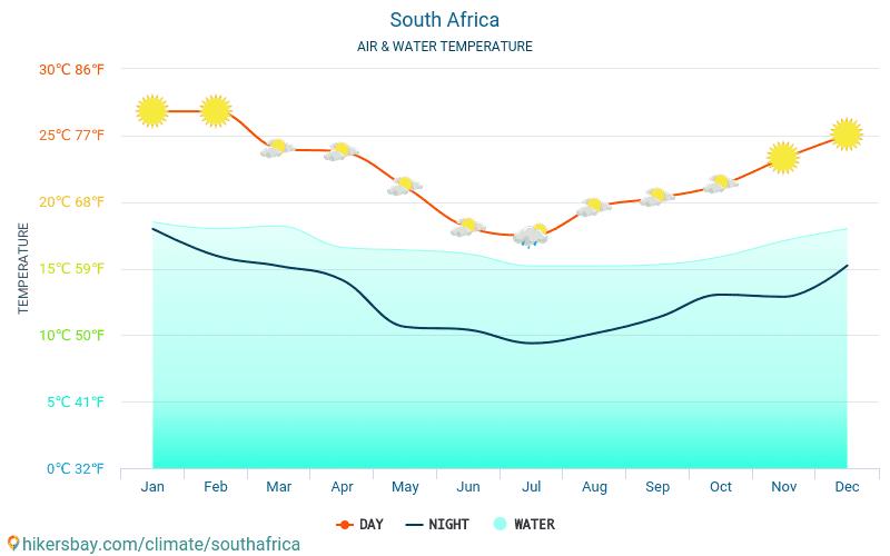 南アフリカ共和国 - 旅行者のための 南アフリカ共和国 - 毎月海の表面温度での水の温度。 2015 - 2021 hikersbay.com