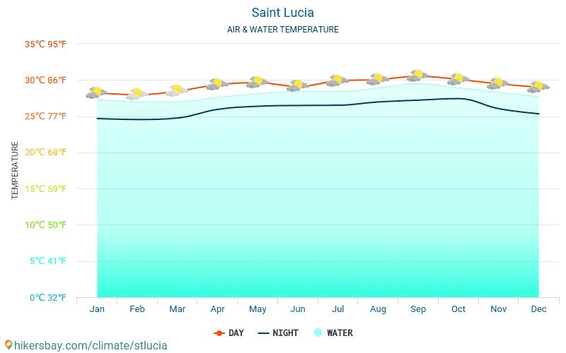 Saint Lucia - Vattentemperaturen i Saint Lucia - månadsvis havet yttemperaturer för resenärer. 2015 - 2021 hikersbay.com