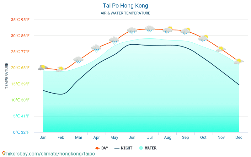 Tai Po - Temperatura da água na temperatura da superfície do mar Tai Po (Hong Kong) - mensalmente para os viajantes. 2015 - 2021 hikersbay.com