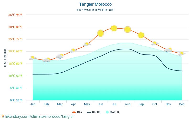 Tanger - Vandtemperatur i Tanger (Marokko) - månedlige Havoverfladetemperaturer for rejsende. 2015 - 2021 hikersbay.com
