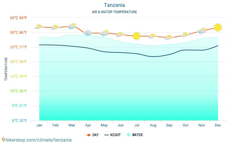 坦桑尼亚 - 水温度在 坦桑尼亚 -月海表面温度为旅客。 2015 - 2021 hikersbay.com