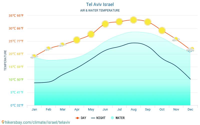 Tel Aviv - Temperaturen i Tel Aviv (Israel) - månedlig havoverflaten temperaturer for reisende. 2015 - 2021 hikersbay.com
