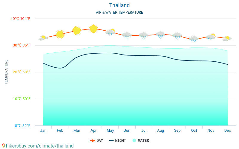 Thailand - Water temperature in Thailand - monthly sea surface temperatures for travellers. 2015 - 2020 hikersbay.com