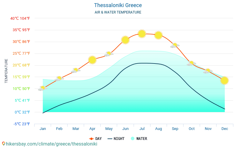 Thessaloniki - Water temperature in Thessaloniki (Greece) - monthly sea surface temperatures for travellers. 2015 - 2020 hikersbay.com