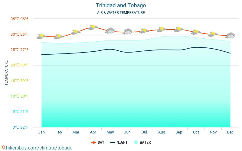 Тринідад і Тобаго - Температура води в Тринідад і Тобаго - щомісяця температура поверхні моря для мандрівників. 2015 - 2021 hikersbay.com