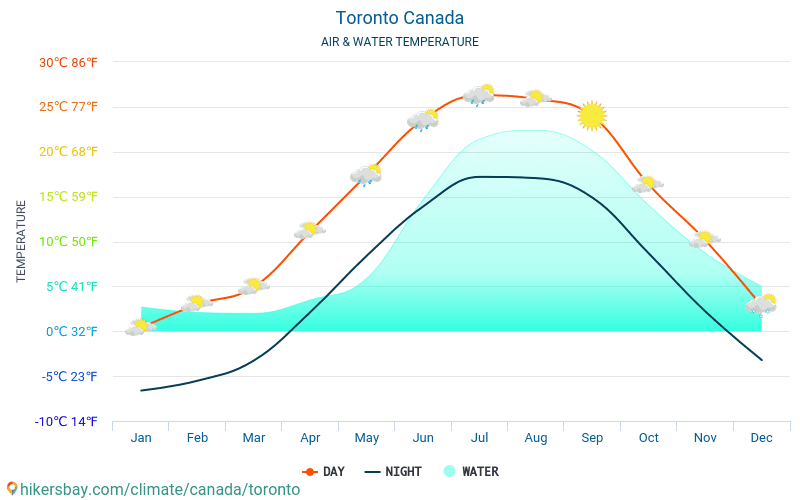 Toronto - Water temperature in Toronto (Canada) - monthly sea surface temperatures for travellers. 2015 - 2020 hikersbay.com