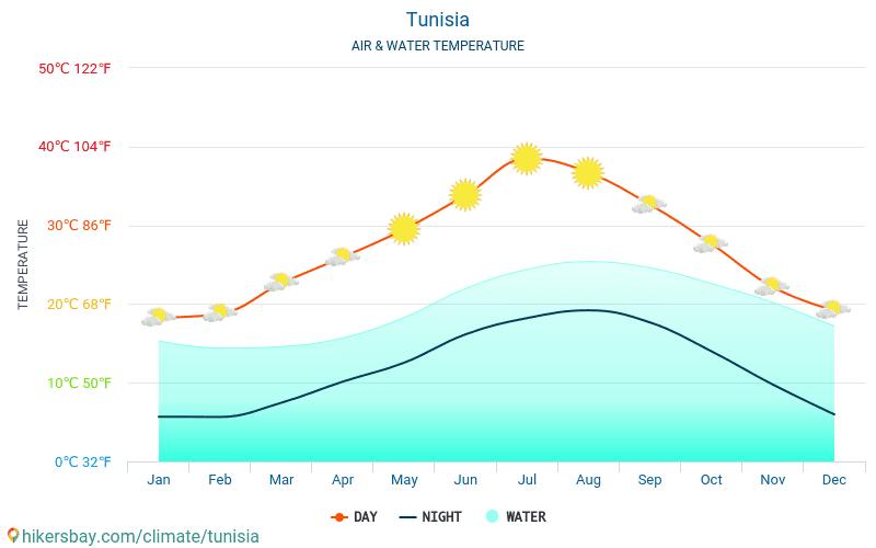 Tunisia - Temperatura dell'acqua in Tunisia - temperature mensili della superficie del mare per i viaggiatori. 2015 - 2021 hikersbay.com