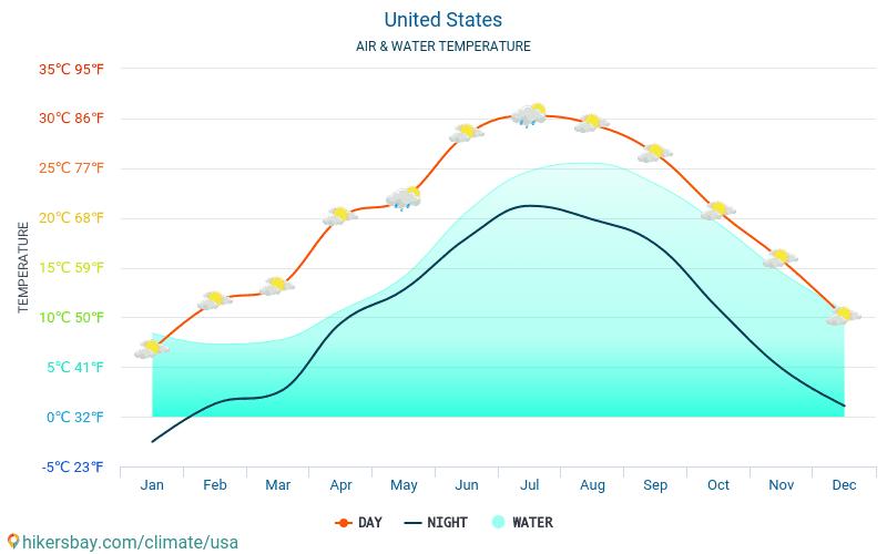 アメリカ合衆国 - 旅行者のための アメリカ合衆国 - 毎月海の表面温度での水の温度。 2015 - 2021 hikersbay.com
