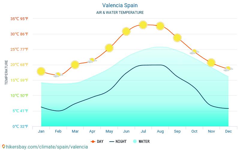 Valencie - Teplota vody v Valencie (Španělsko) - měsíční povrchové teploty moře pro hosty. 2015 - 2021 hikersbay.com