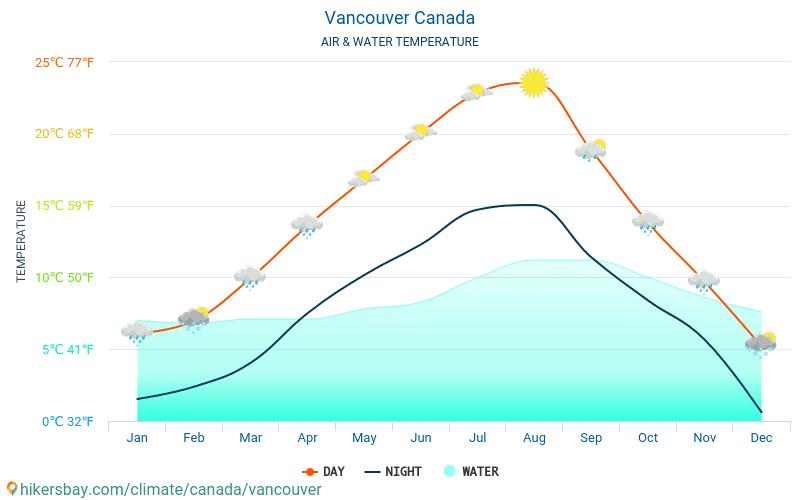 Vancouver - Wassertemperatur im Vancouver (Kanada) - monatlich Meer Oberflächentemperaturen für Reisende. 2015 - 2021 hikersbay.com